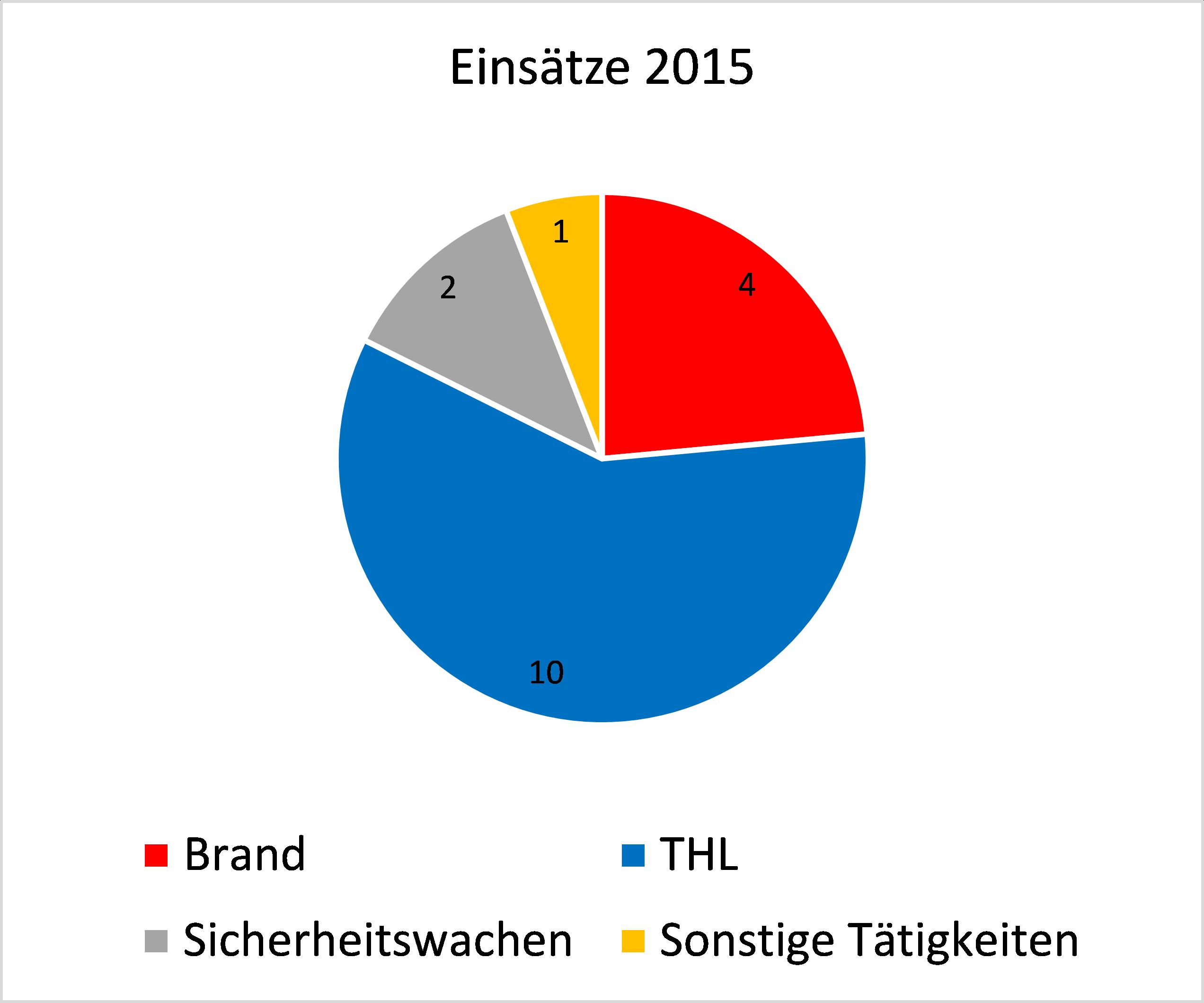 Einsätze_2015