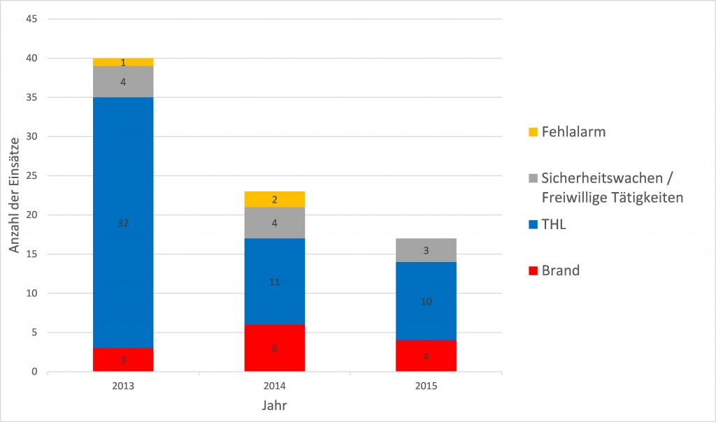 Einsatzstatistik_2013-15